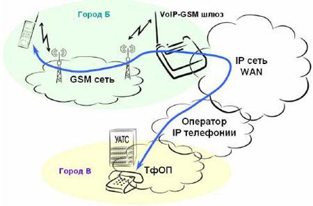 Связь абонентов GSM c